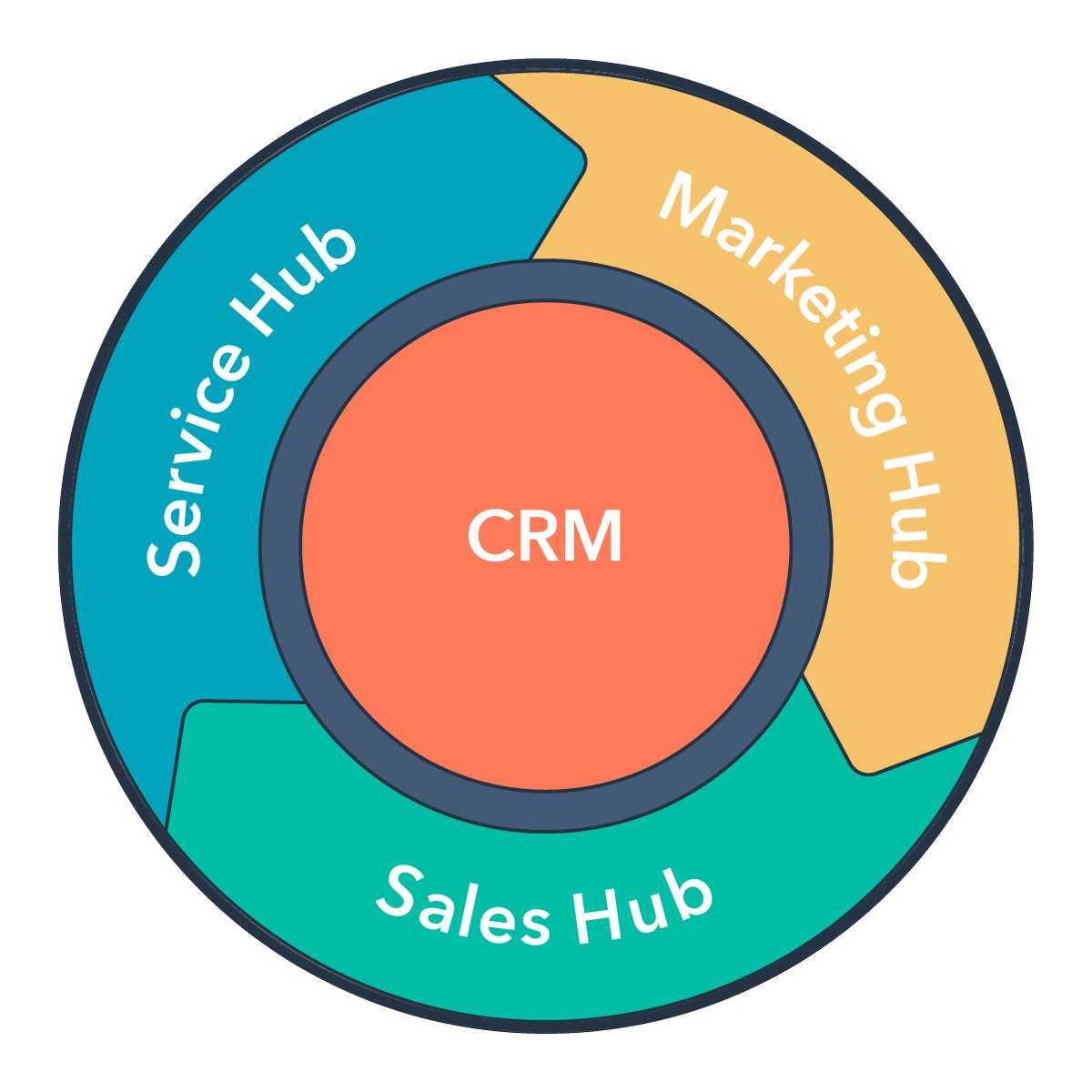 customer flywheel hubspot