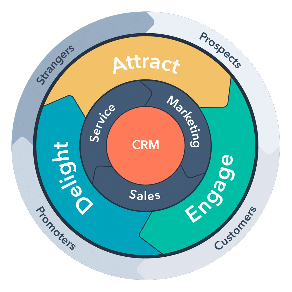 hubspot customer flywheel